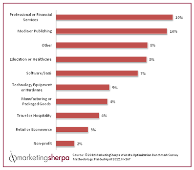 Marketing Sherpa's Conversion Rates by Industry