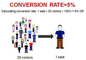 Conversion rates explained